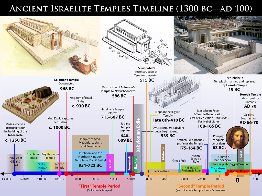 israeltemples