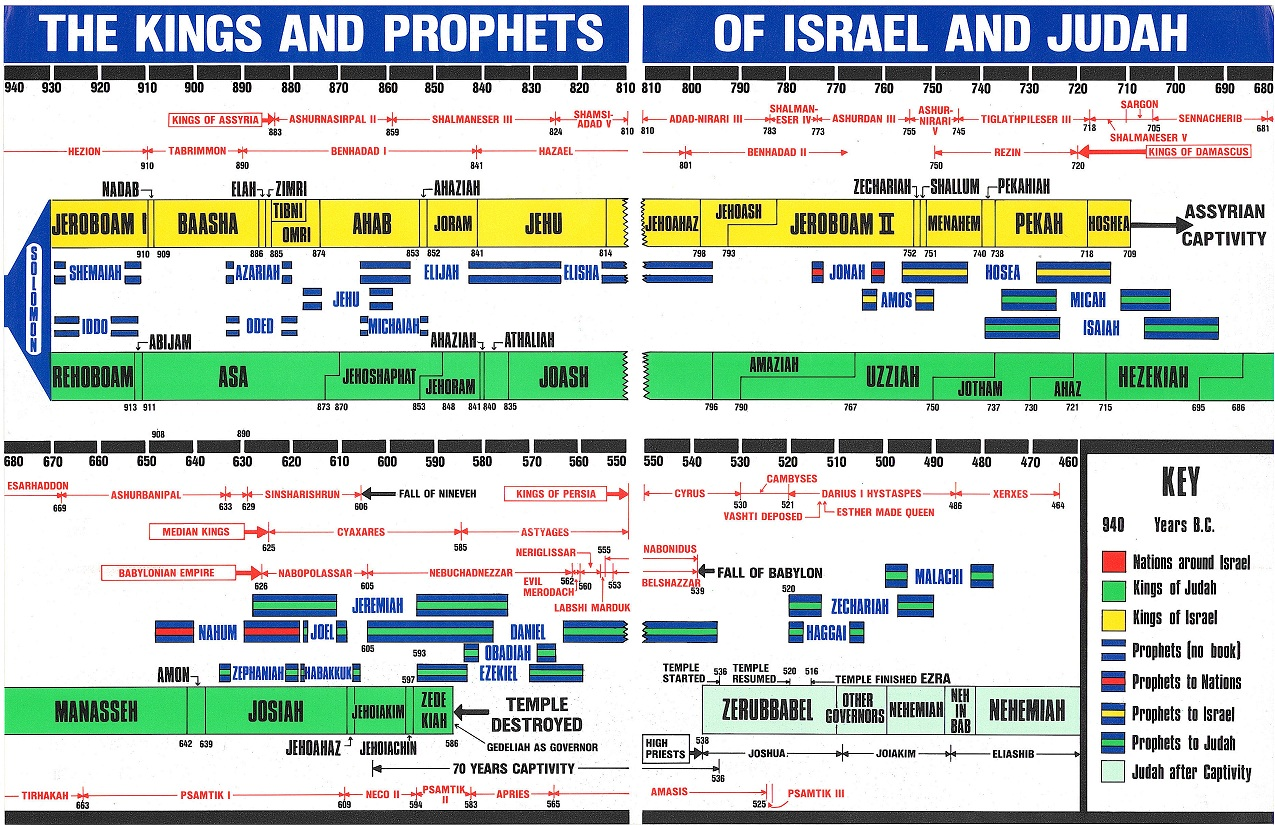 timelines-and-chronologies_kings-and-prophets-of-israel-and-judah-timeline