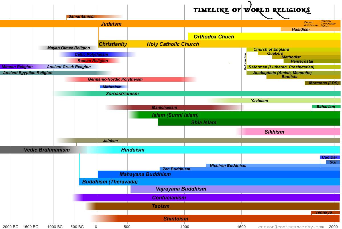 timelineofworldreligions