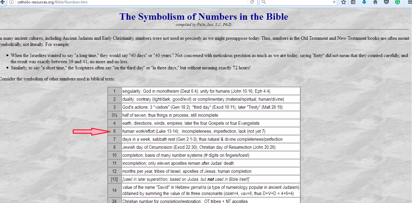 Chatolic-symbolism-of-numbers